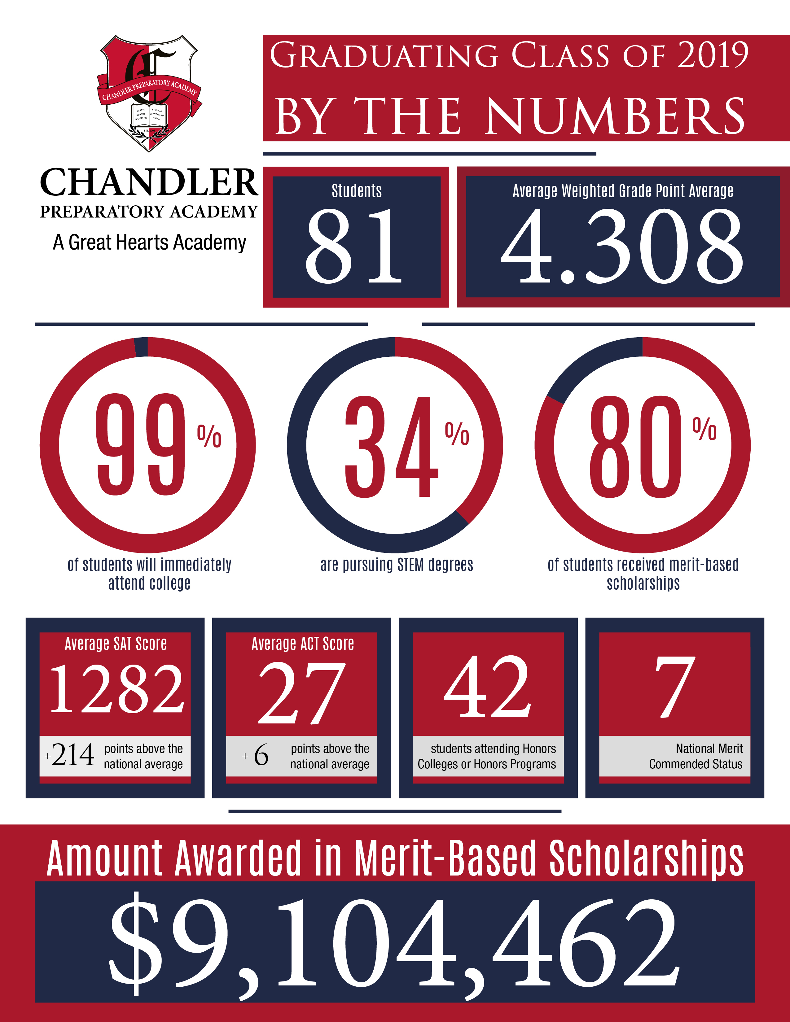info graphic, 9.1 million in scholarships